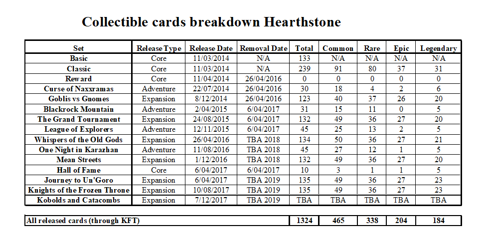 Collectible cards breakdown Hearthstone